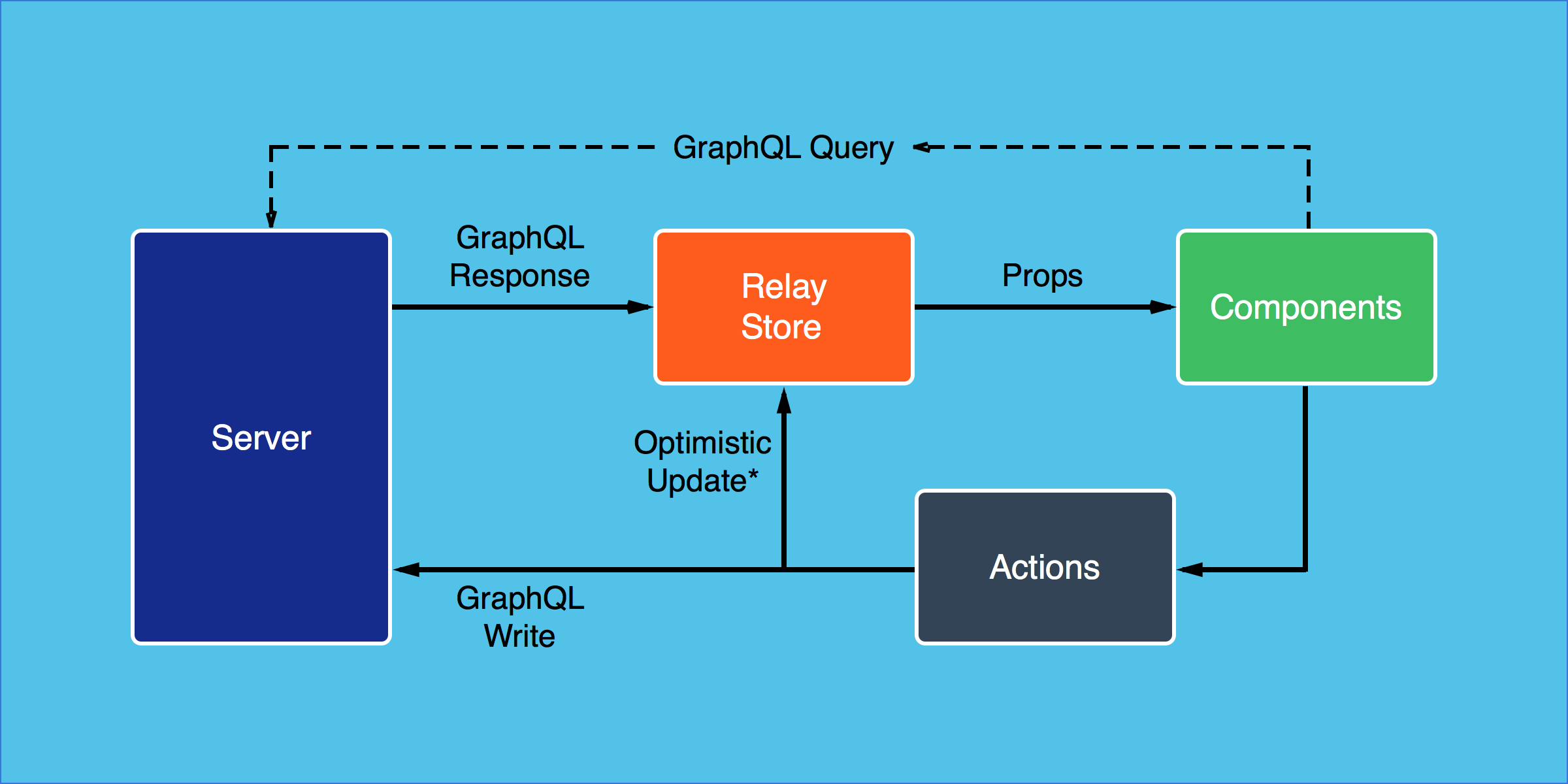 Deckgraphqlrelaytalk - Basic http relay binding